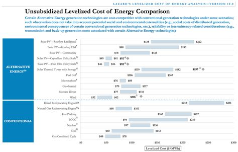 compare solar prices cost of solar power vs cost of wind power coal nuclear