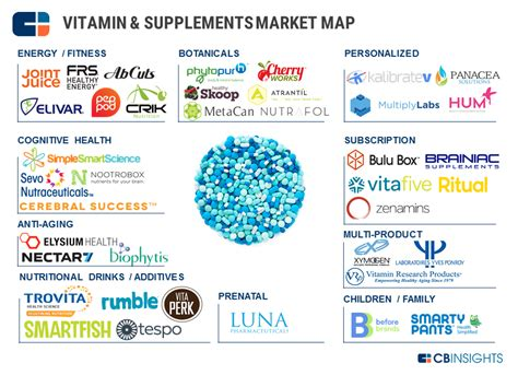 supplement companies one a day 38 startups upending the vitamin supplements