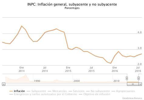 inflacion mexico 2016 191 cu 225 les son los principales indicadores econ 243 micos rankia