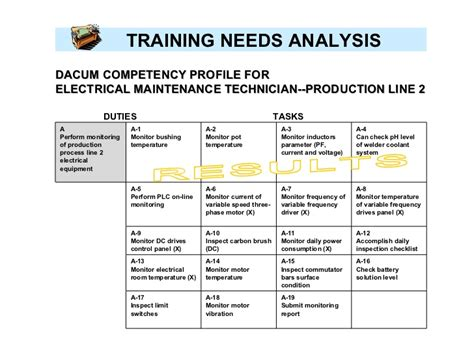 needs analysis report template competency checklist for puritan 840 ventilator