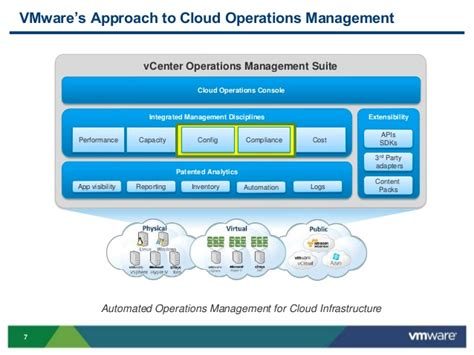 vmworld 2013 automating it configuration and compliance