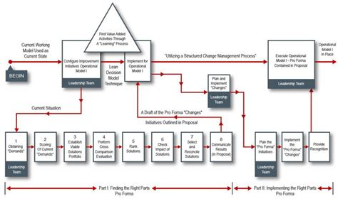 workflow process improvement workflow process improvement 28 images workflow