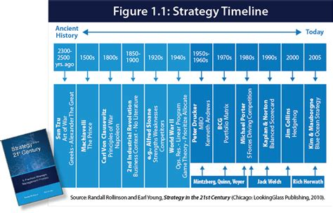 strategy a history strategic thinking work recognized in strategy timeline strategic thinking institute