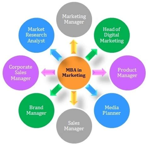 Courses Of Mba Marketing by What Are The Differences Between Accounting Finance