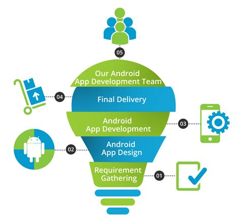 android dev android app development build android mobile apps 21centuryweb