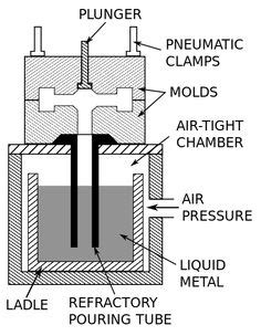 types of pattern in casting animations 1000 images about permanent mold gravity casting on