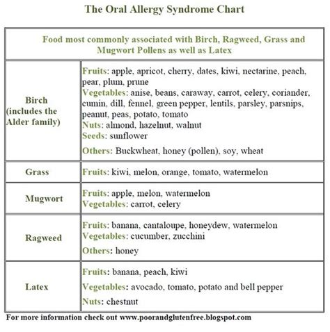 allergies and charts on pinterest
