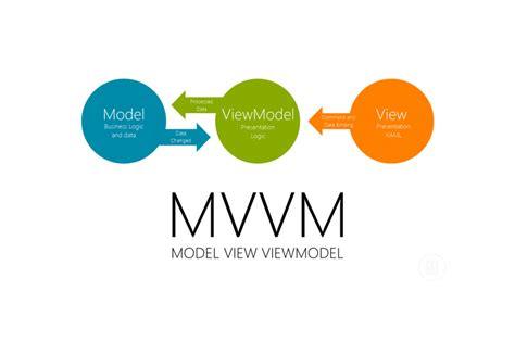 mvvm pattern history 믹스드코드랩 asp net signalr 소개 및 개발환경 구축하기