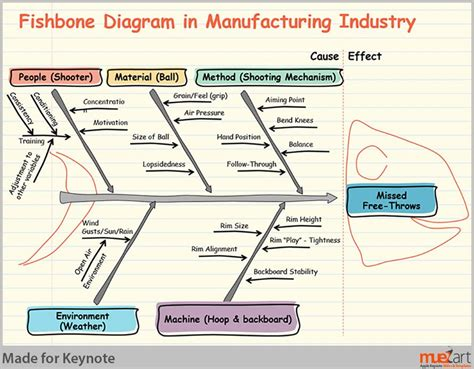 design for manufacturing problems fishbone diagram for manufacturing industry muezart