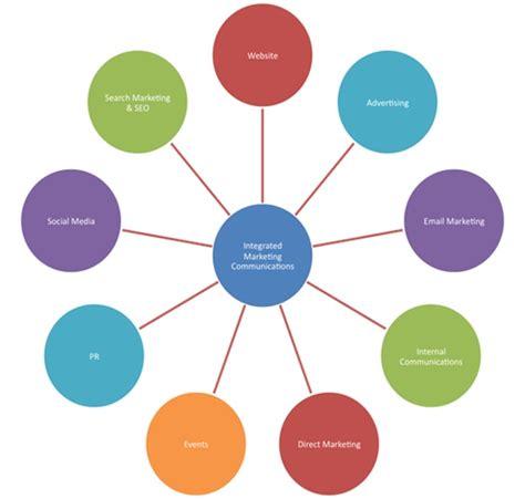 Mba Skool Marketing Communications by Integrated Marketing Definition Marketing Dictionary