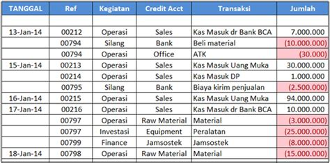 contoh format cash flow excel laporan arus kas blog manajemen keuangan