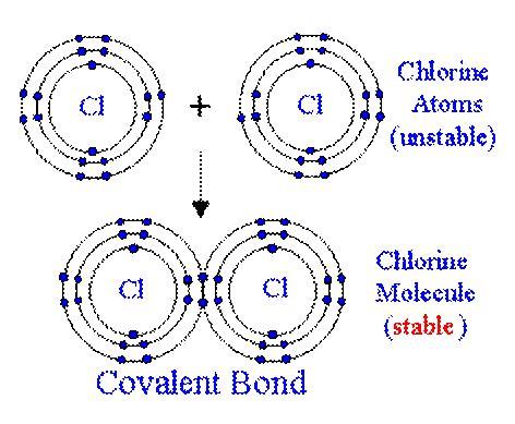 covalent bond diagram chemistry diagrams