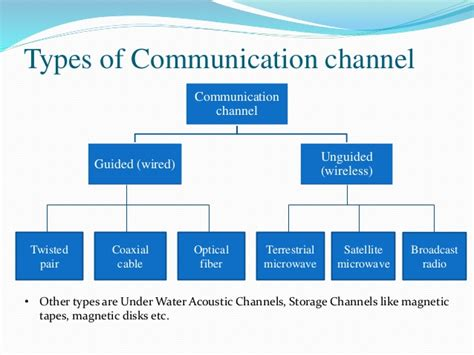 4 Kinds Of Business Letter According To Purpose types of communication channels pictures to pin on