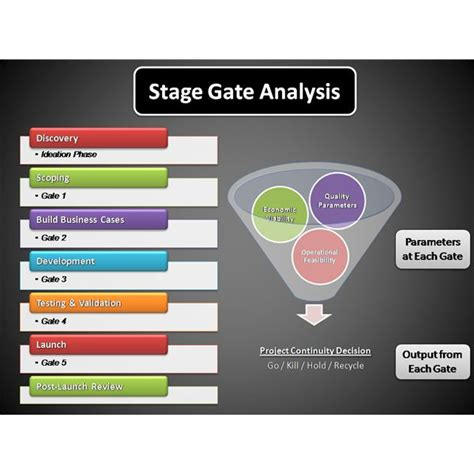 Stage Gate Template stage gate analysis what is it how can it be applied in
