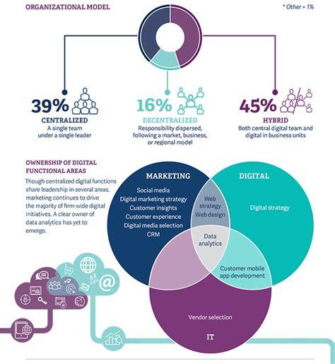 design management wikipedia design management organisation and marketing perspectives