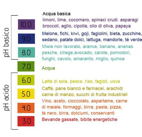 alimenti contengono nichel solfato perch 233 l acidificazione sangue ci fa ammalare