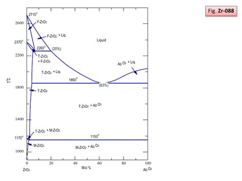 phase diagram for o2 phase diagram of o2 wiring diagram schemes