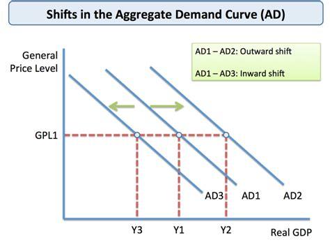 aggregate demand aggregate supply diagram understanding aggregate demand tutor2u economics