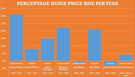 average house prices in central hit 163 1 6million as