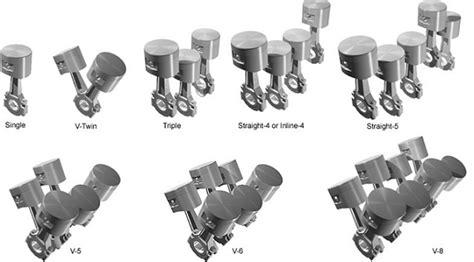 Car Engine Types List by Car Engine Types