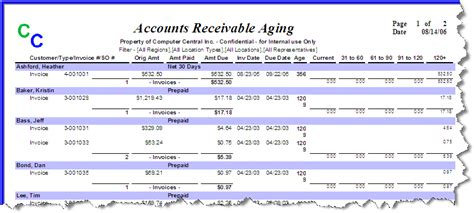 Accounts Receivable Mba Project Report by What Is An Aging Schedule Of Accounts Receivable
