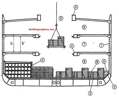 2 Tier Kitchen Island cargo ship general structure equipment and arrangement