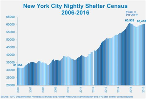 nyu housing rates state of the homeless 2016 coalition for the homeless