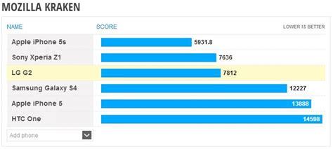 kraken bench iphone 5s vs android phones im performance vergleich androidmag de