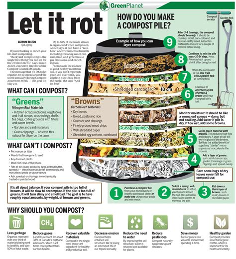 let it rot how do you make a compost pile gt gt reclaiming the wild
