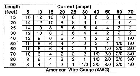 electrical wire chart electrical wire size s chart pictures to pin on