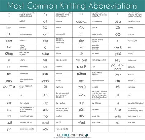 knitting abbreviations most common knitting abbreviations allfreeknitting