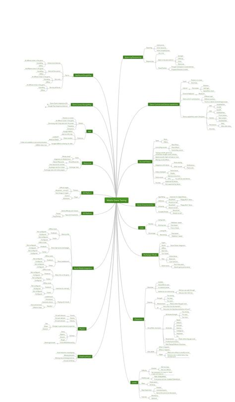 mobile testing software 77 best images about testing mindmaps on