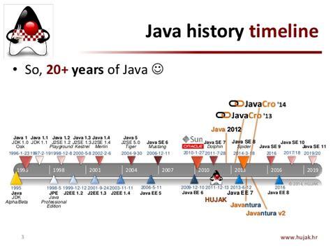 Historis Of Java javantura v2 the road to java hujak oracle croatia branko mih