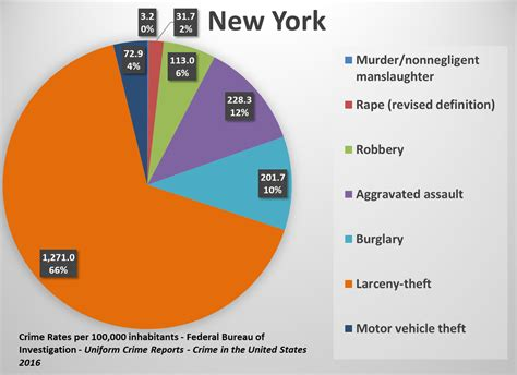 new york taxes guidebook to 2018 guidebook to new york taxes books us state crime rates comparing types of crimes across