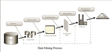 data mining process diagram computer menia
