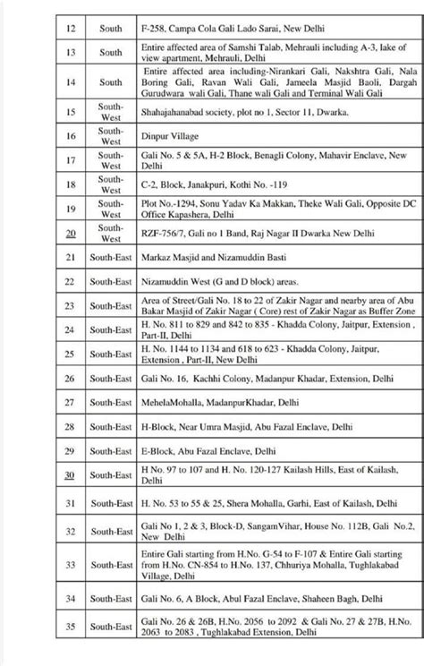 Delhi containment zones list: Full list of 96 containment