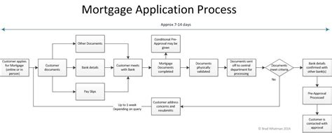 how does the mortgage application process take is the mortgage application process stuck in the 1970 s