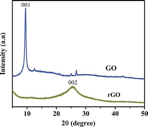 xrd pattern graphene oxide xrd pattern of as synthesized graphene oxide and reduced