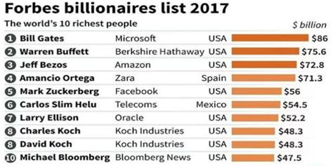 top 10 richest in the world in 2017 assignment point