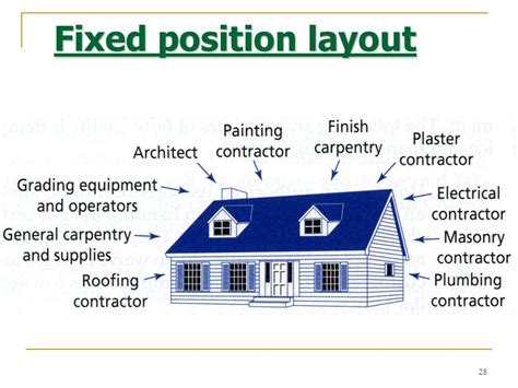 fix position layout adalah facility layout ppt video online download