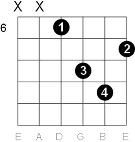 G Sharp - A Flat Minor Guitar Chord Diagrams G Sharp Minor Triad