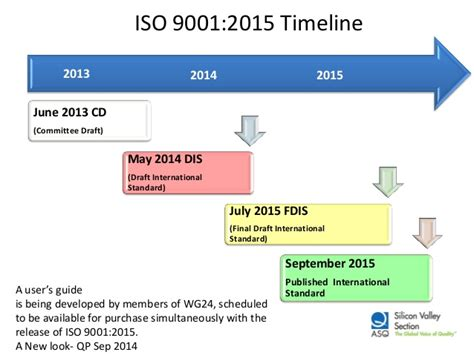 Iso 9001 2015 Dis Changes Requirements And Implementation Iso 9001 Implementation Plan Template