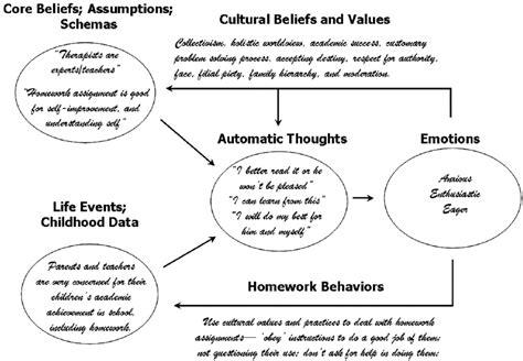 cognitive conceptualization diagram a generalized conceptualization diagram of beliefs