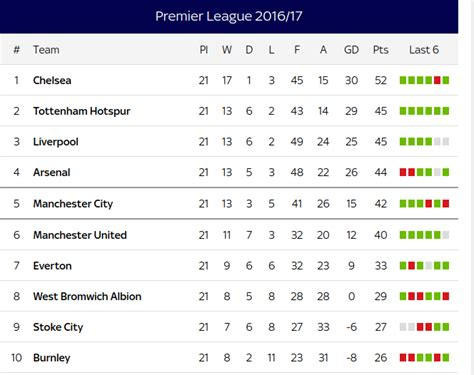 epl table table standing see premier league table standings for week 21 2016 17