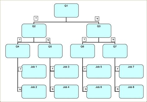 blank decision tree template luxury blank decision tree template blank decision tree