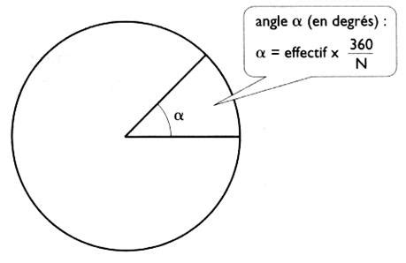 diagramme circulaire comment calculer l angle diagramme circulaire