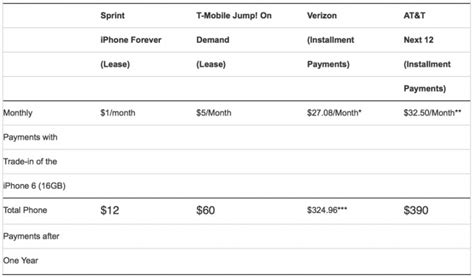 sprint undercuts t mobile offers iphone 6s for 1 month with trade in iclarified