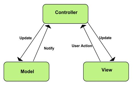 mvc pattern in objective c c asp net mvc structure calling a controller from a