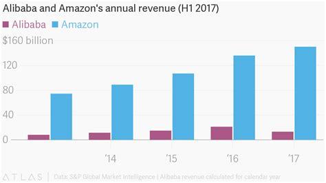Alibaba Revenue 2017 | alibaba and amazon s annual revenue h1 2017