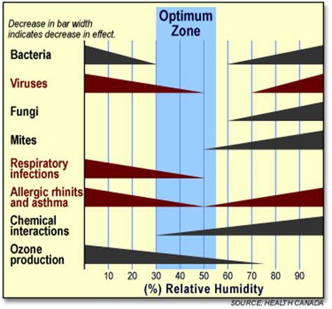 relationship  allergies  indoor humidity